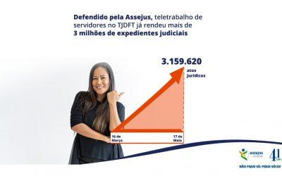 Defendido pela Assejus, teletrabalho de servidores no TJDFT já rendeu mais de 3 milhões de expedientes judiciais